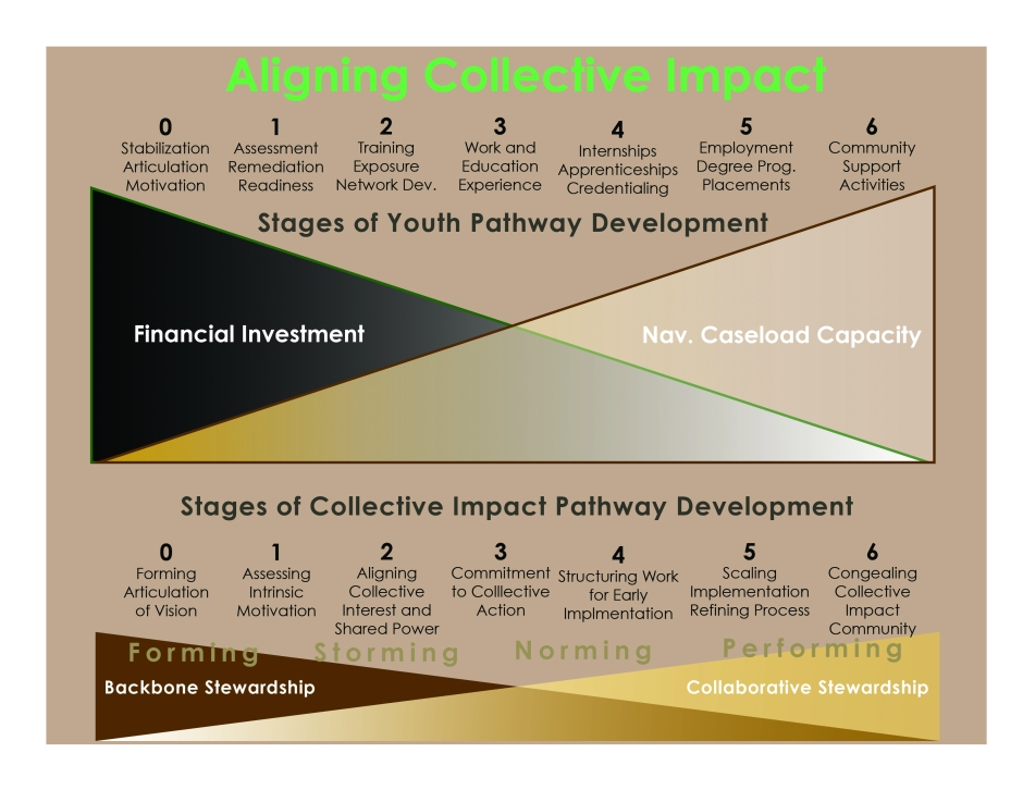 Aligning Collective Impact Chart